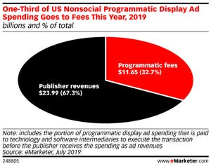 Programmatic Fee