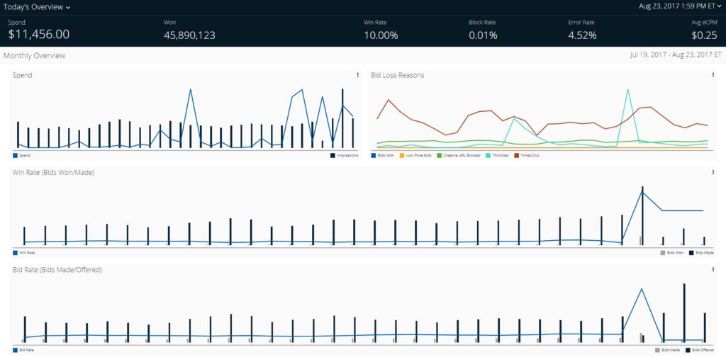 Pulsepoint Header Bidding Analytics