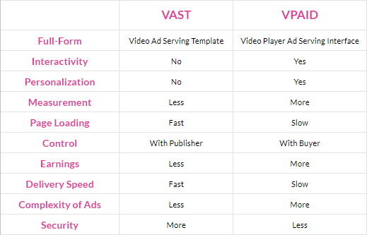VAST VS VPAID
