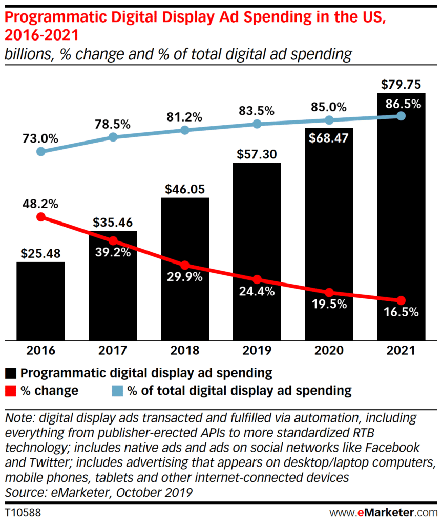 Programmatic Display Ad Market - US