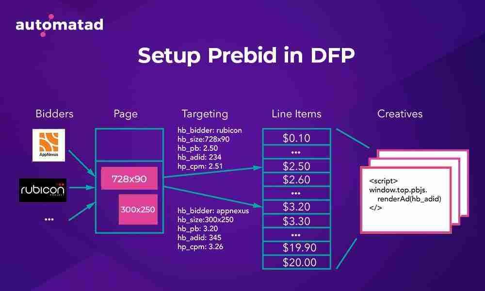 Set up Prebid in DFP