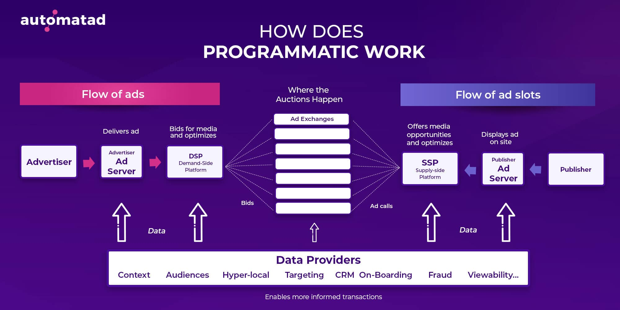 How does programmatic work