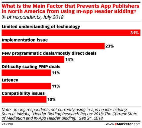 Factors that prevent publishers from using in-app header bidding