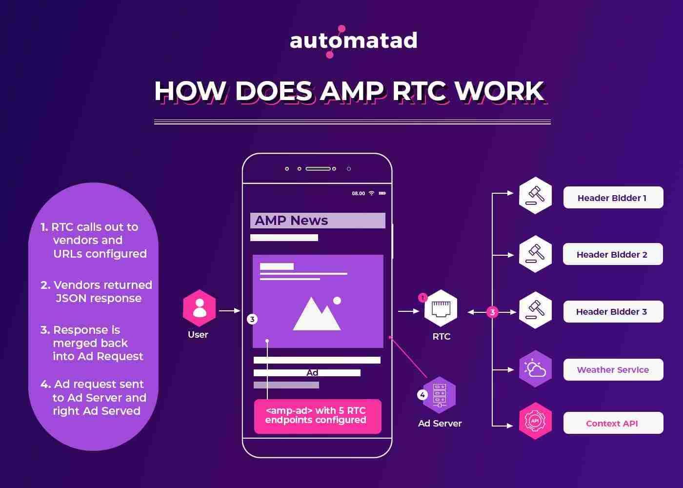 AMP-RTC