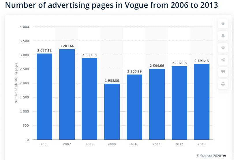 Ad Pages - Vogue Magazine