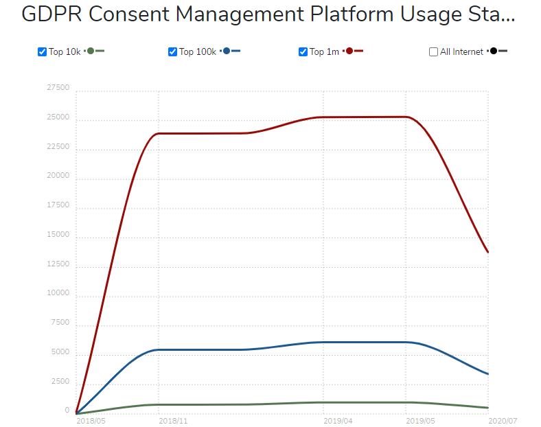 GDPR CMP Usage Statistics 2020