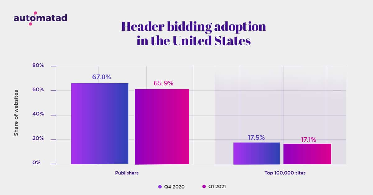 Header Bidding Adoption Rate in the United States