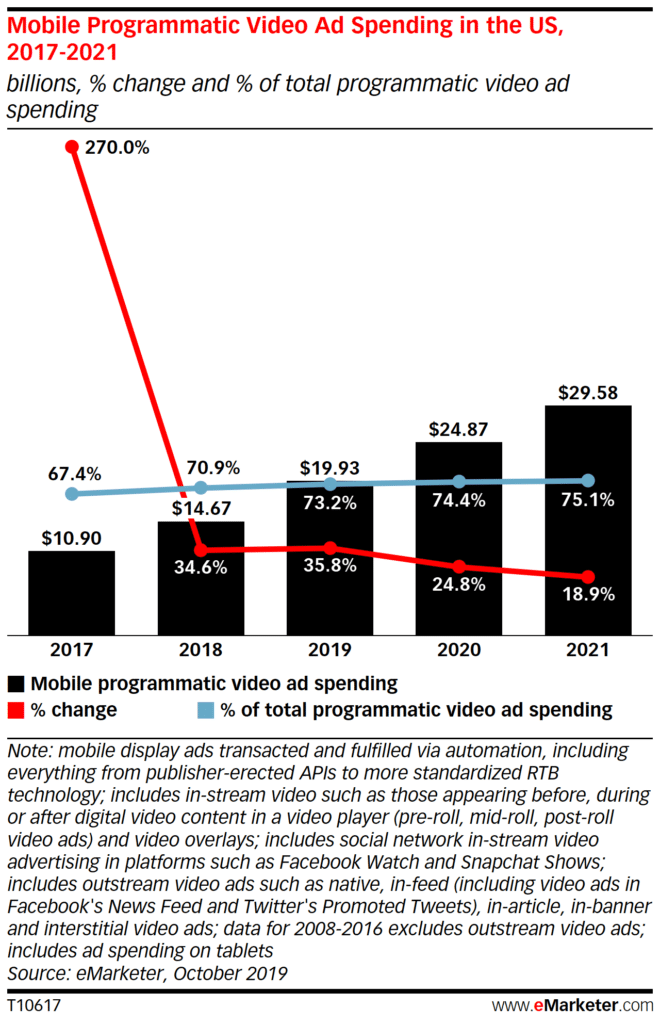 Programmatic Mobile Video Ads