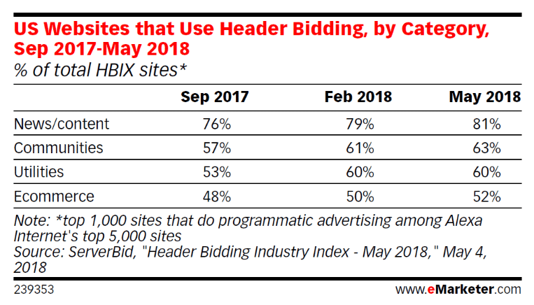 US Websites that do Header Bidding By Type 2018