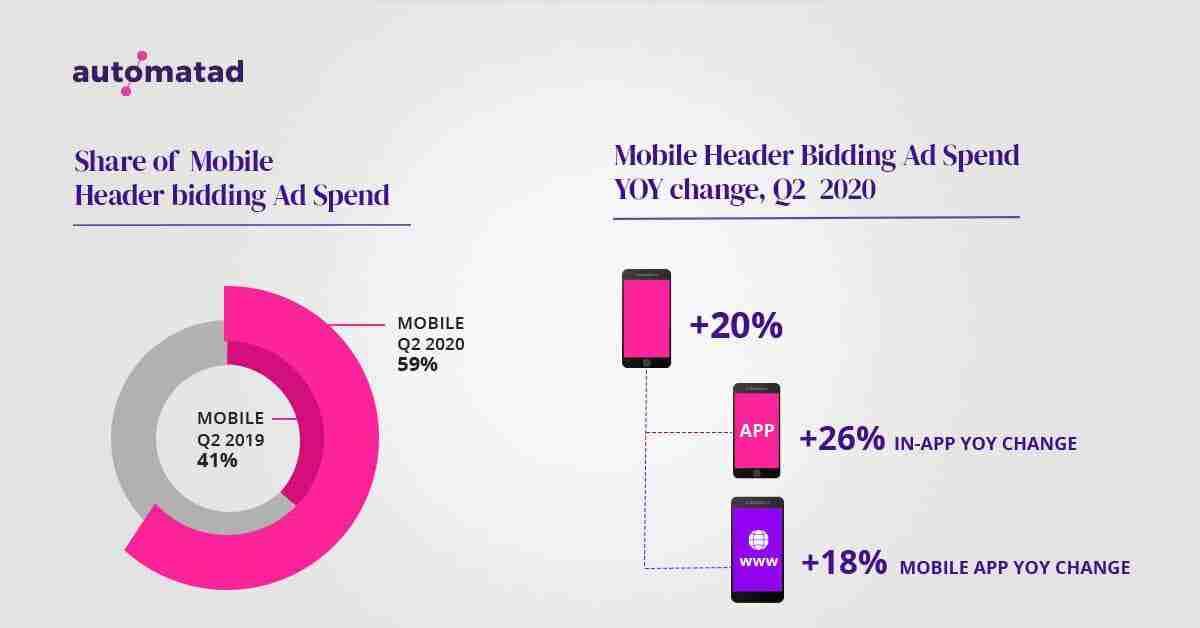 Mobile Header Bidding Ad Spend