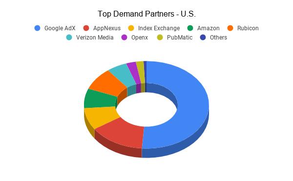 Top Demand Partners in US