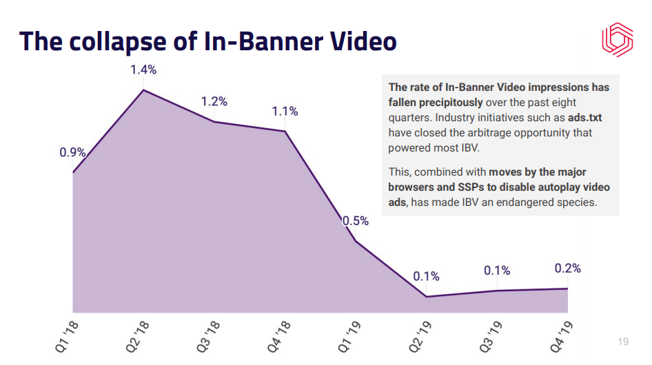 In-Banner Video Ads Demand