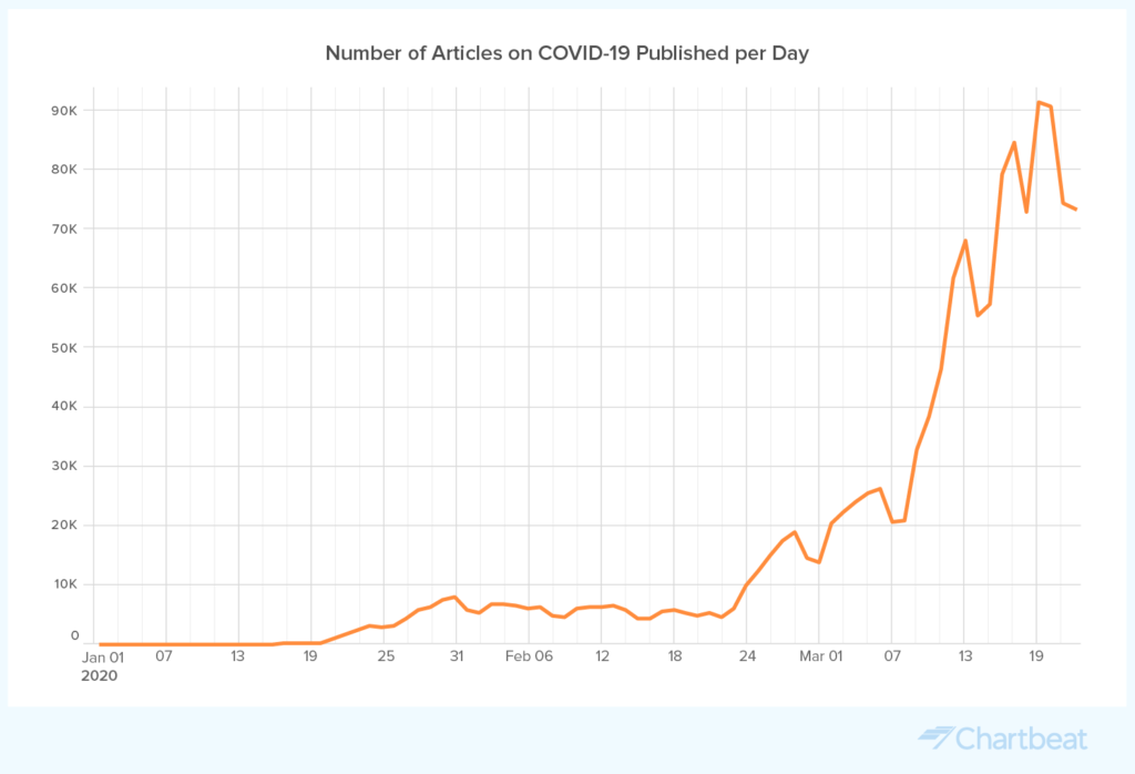 COVID Published Content