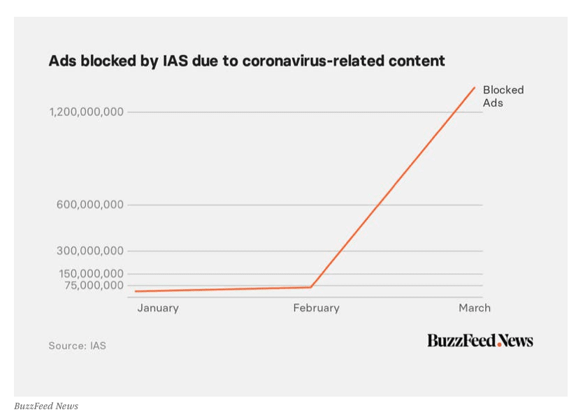 IAS Blocked Ads