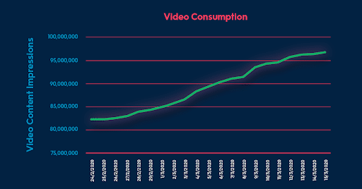 Video Consumption Data