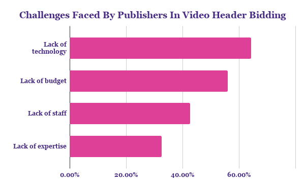Challenges faced by publishers in video header bidding