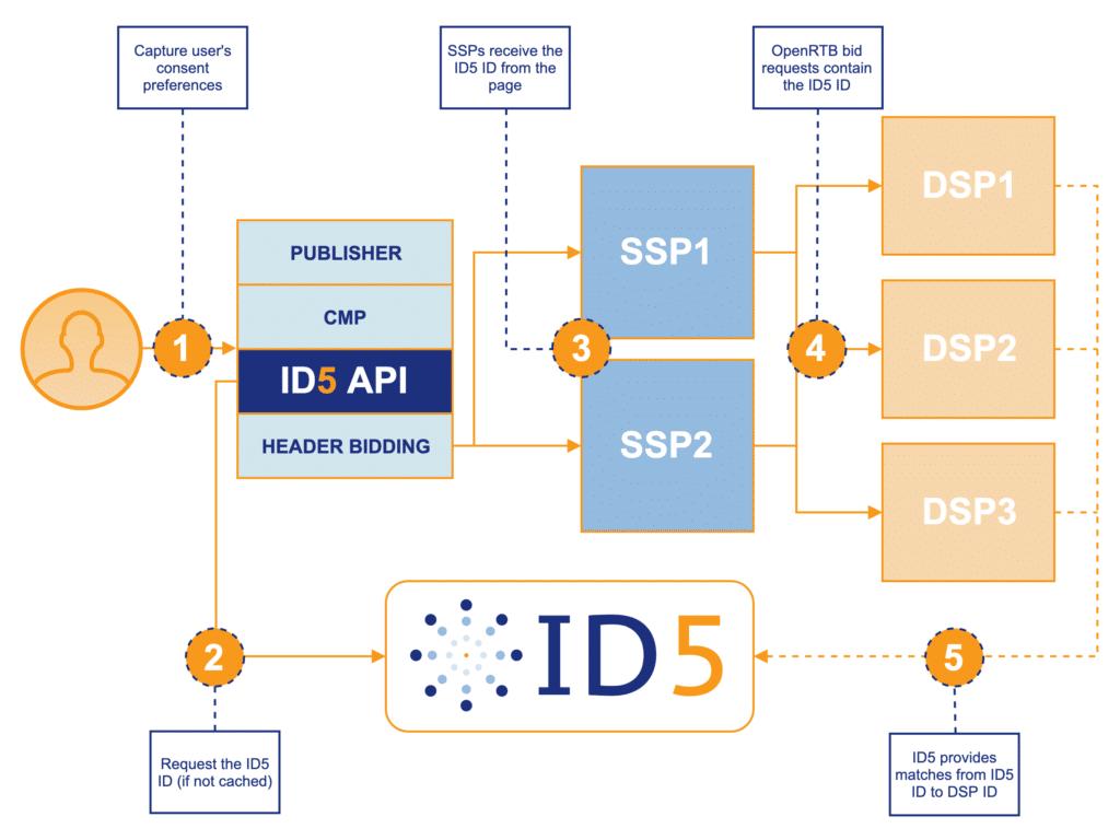 ID5 Universal ID