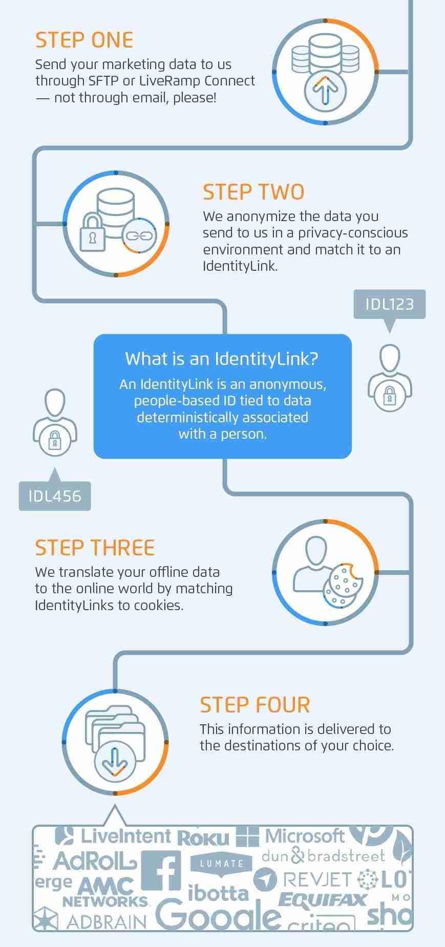 LiveRamp IdentityLink Workflow