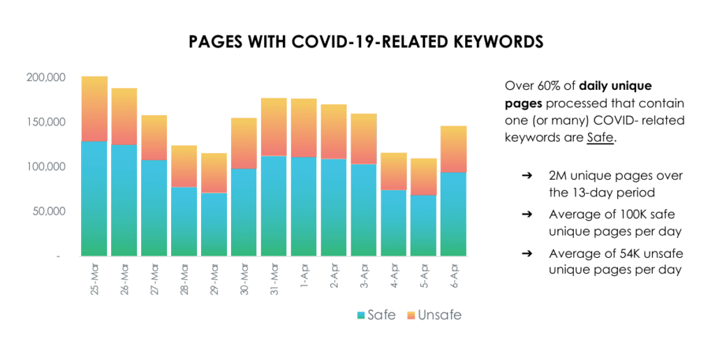 Pages with covid-19 related keywords