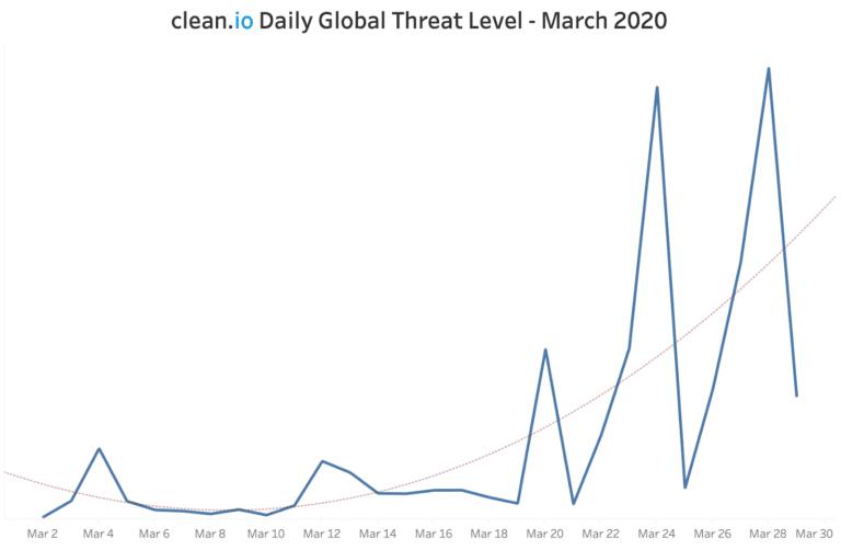 Cleanio Global Threat Data
