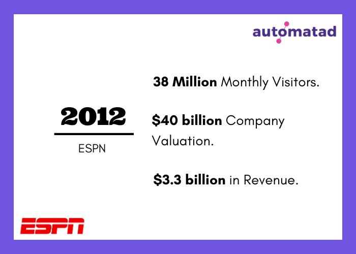 ESPN Revenue 2012