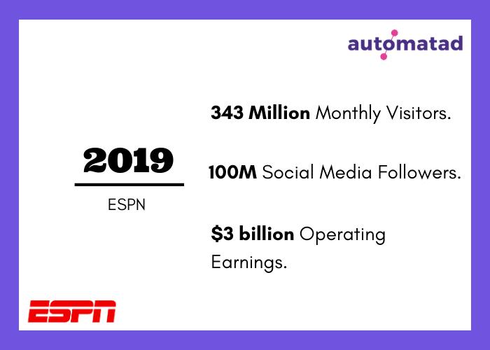 ESPN Revenue 2019