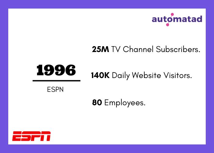 ESPN Traffic 1996