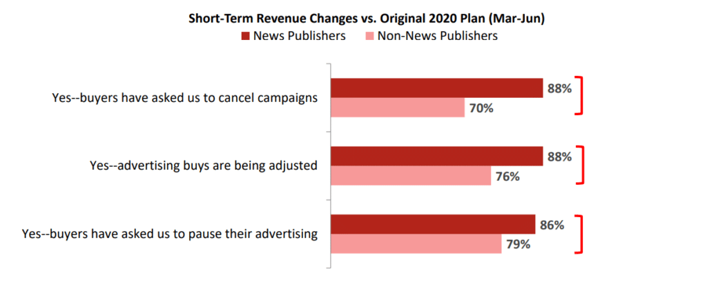 How Advertisers have cut down their budget