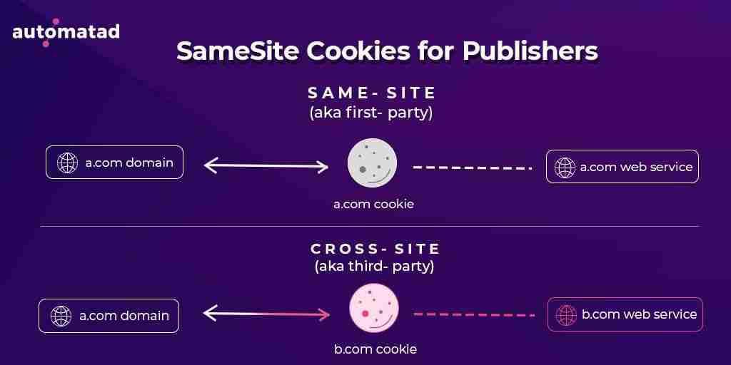 SameSite Cookie