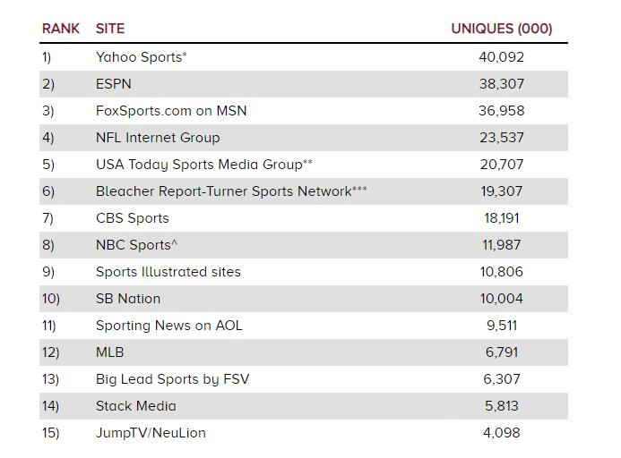 ESPN Traffic in 2013