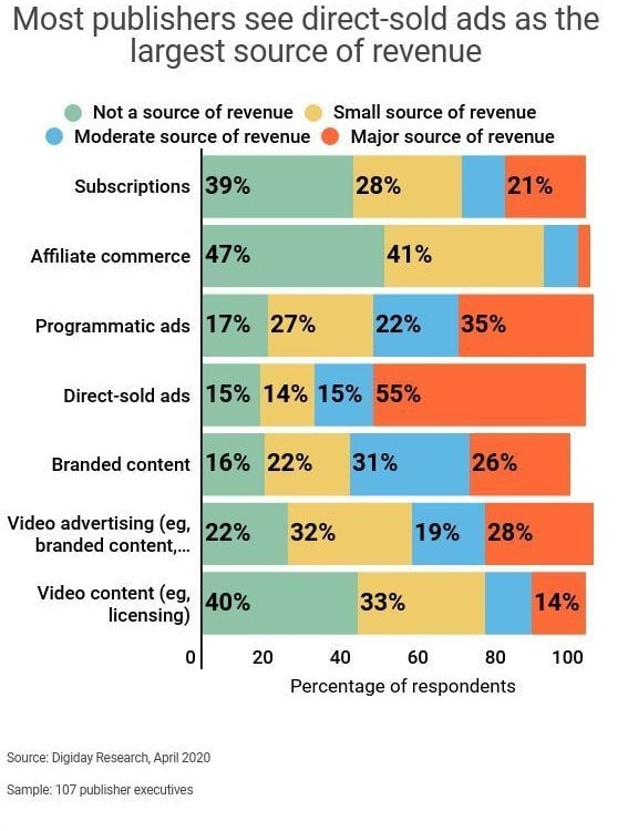 publishers source of ad revenue
