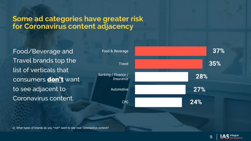 coronavirus content and ad adjacency