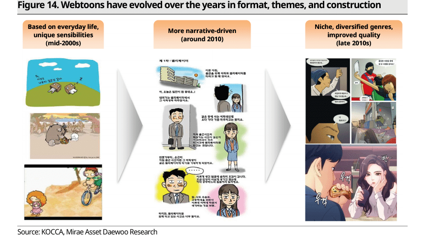 Webtoon Content Revolution