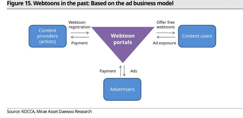 Webtoons ad business model