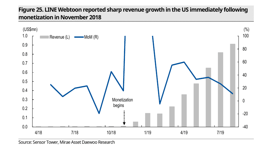 Revenue Growth of Line Webtoon