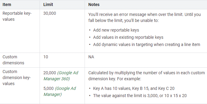 Reportable key-values limit in Google Ad Manager