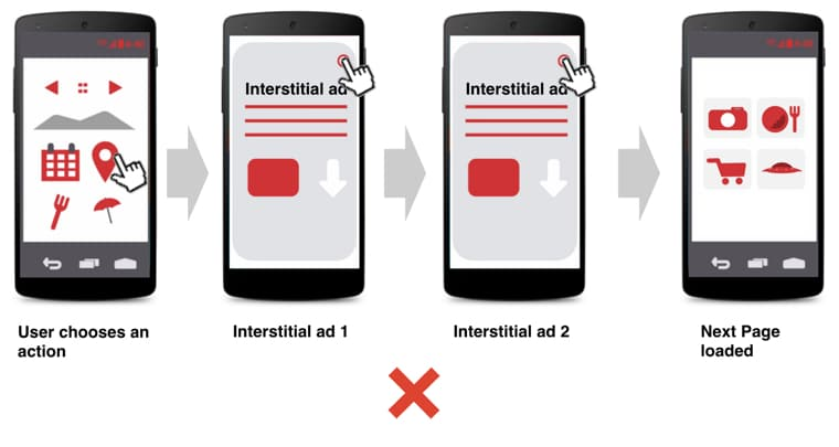 Multiple interstitial ads to one user
