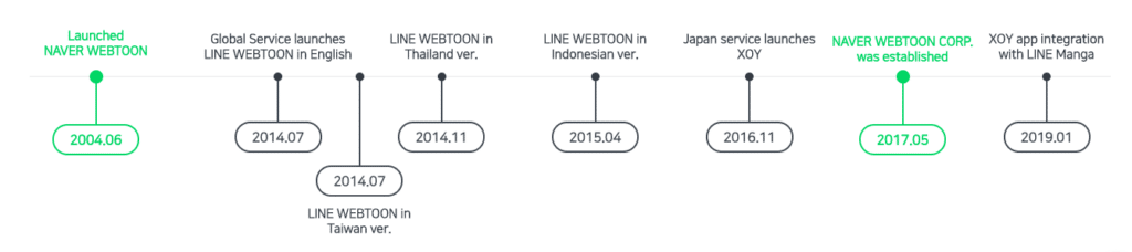 Naver Webtoon Journey