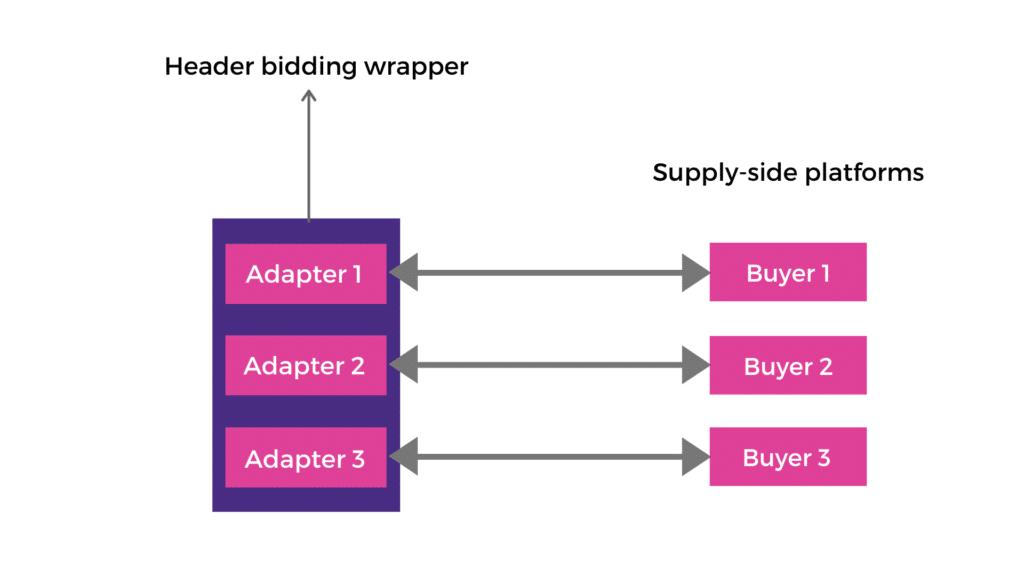 Header bidding Adapter