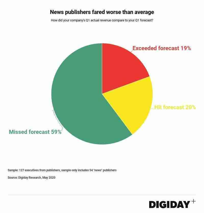 Digiday news publishers revenue forecast