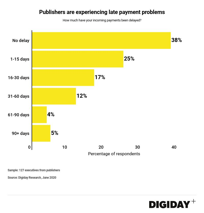 Digiday Survey on Payment Delays