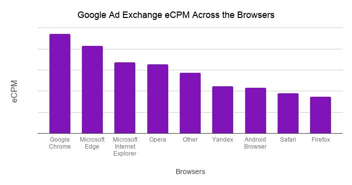 Google Ad Exchange CPM