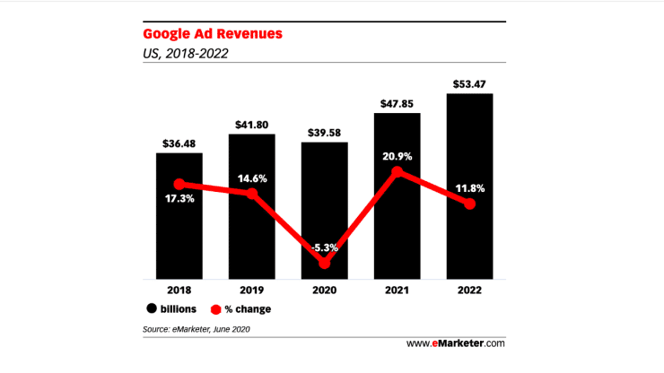 Google's Falling Ad Revenue