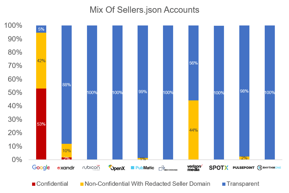 Jounce Media Sellers json analysis