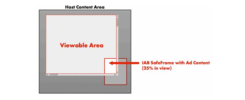 IAB SafeFrame 1.0