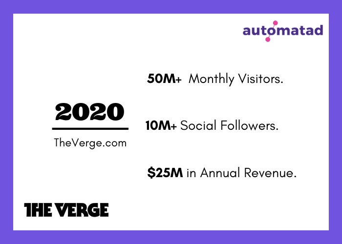 The Verge 2020 Stats