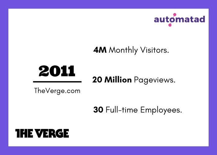 The Verge Revenue