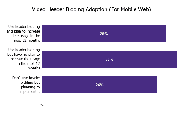 Video Header Bidding Adoption Rate For Mobile