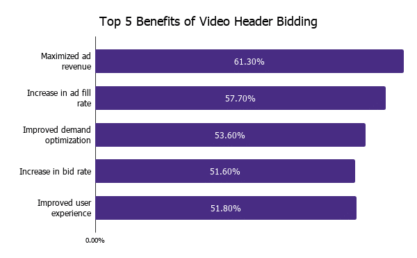 Benefits of video header bidding