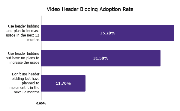 Video Header Bidding Adoption Rate For Desktop